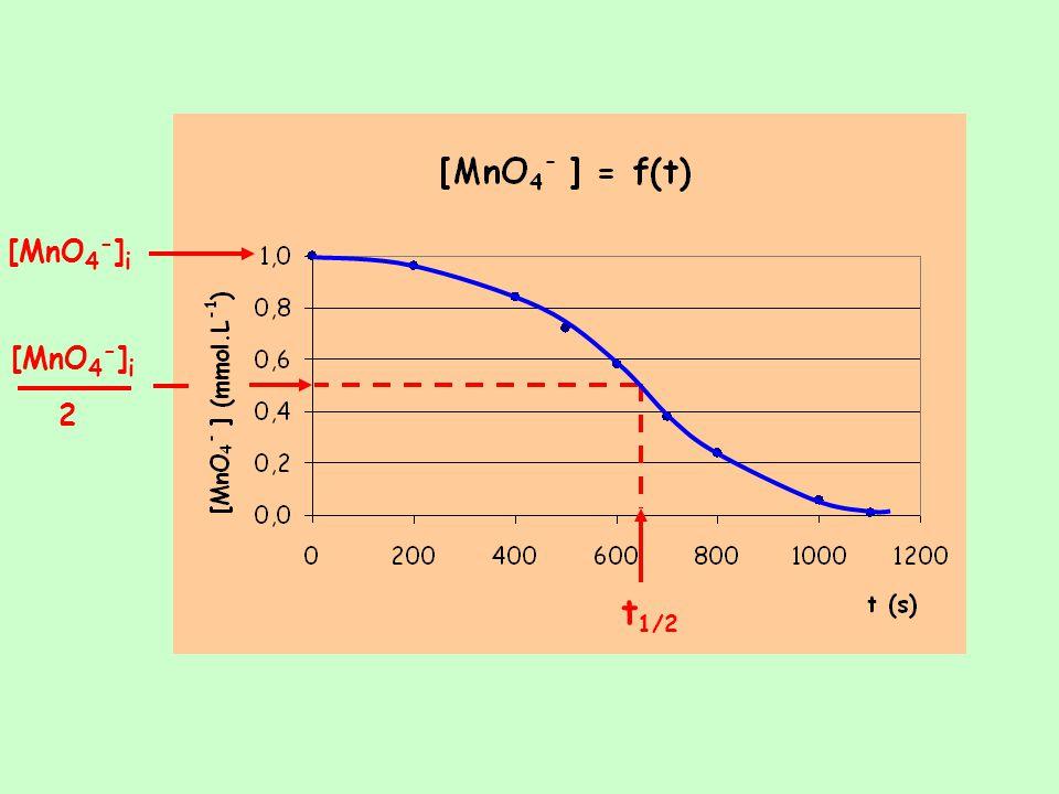 [MnO4-]i [MnO4-]i 2 t1/2